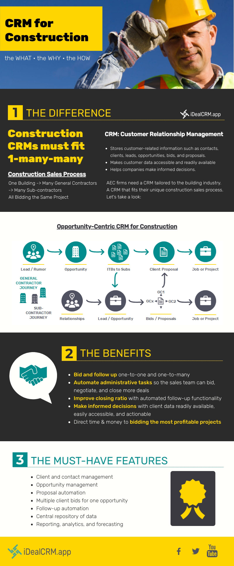 Construction CRM Software Infographic