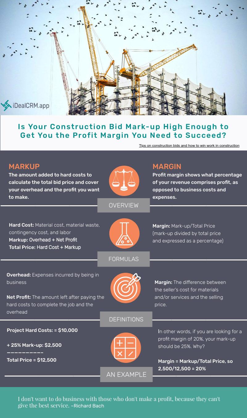 Construction Markup vs Margin