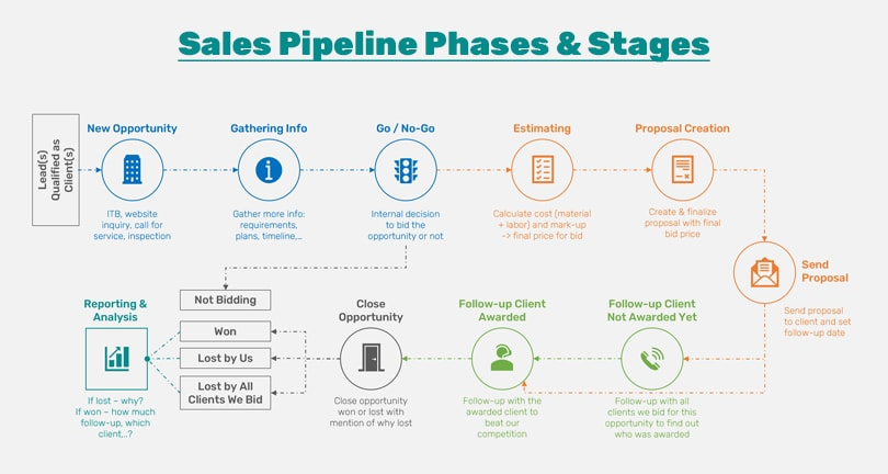 Sales Pipeline Stages Explained for B2B