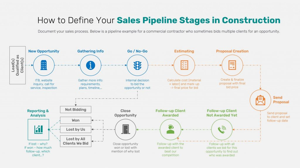 Sales Pipeline Stages in Construction