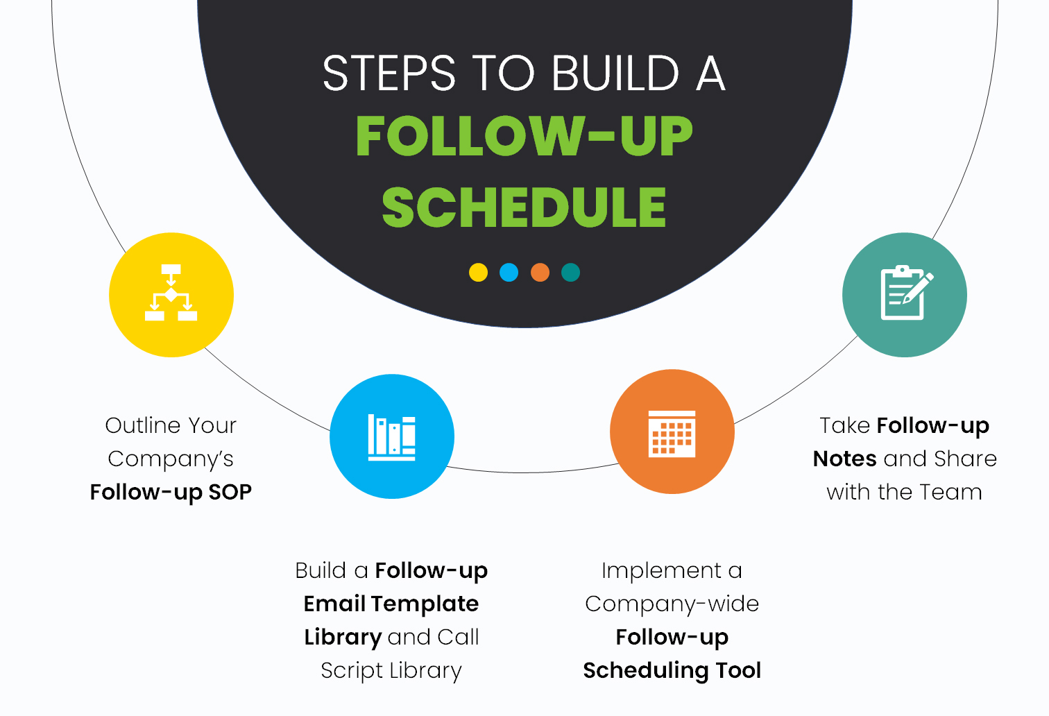Steps to Build A Follow-up Schedule