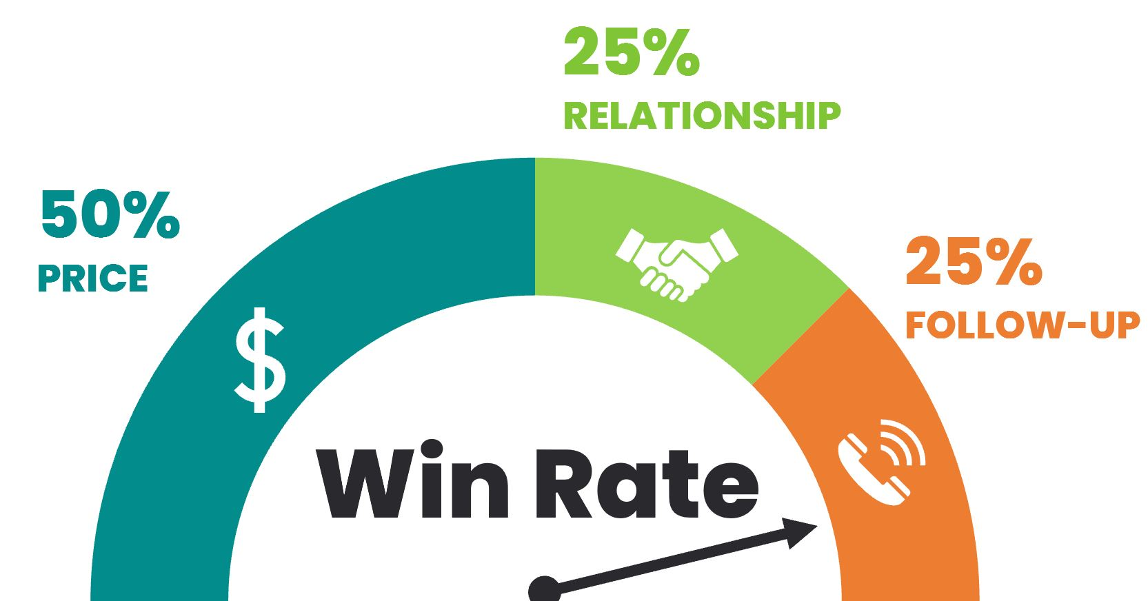 Win Rate Factors Price Relationship Follow-up